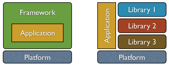 Framework architecture: Application lives inside framework, atop a platform. Libraries architecture: Application built against libraries, atop a platform.